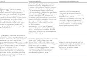 ГОДОВОЙ ОТЧЕТ  Ниже приведена информация о том какой подход Комитет по аудиту выбрал в отношении наиболее проблематичных аспектов Годового отчета и финансовой отчетности