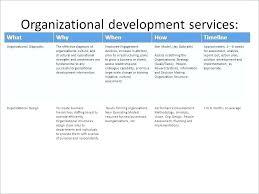 Improvement Plans Templates Professional Development Plan Example Business Performance