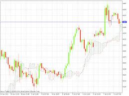 Mcx Crude Oil Chart Mcx Gold Mcx Silver Mcx Copper Mcx Natural Gas And Mcx