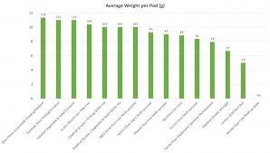 Green Bean Growth Chart Average Weight Per Pod Pumpkin Beth
