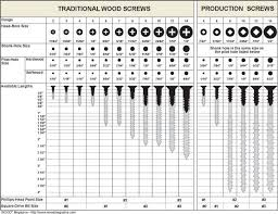 drill bit sizes for tapping holes. chart with screw size and drill bit that needs to be used sizes for tapping holes m