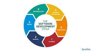 Software Development Life Cycle Phases Software Development Life Cycle Sdlc Phases Jilvan