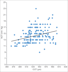 Comparison Of Goldmann Applanation Tonometer Tono Pen And