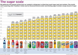 Whats Sas Most Sugary Drink Health24