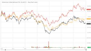 Glencore Should Spin Off Its New Tech Assets Glencore Plc