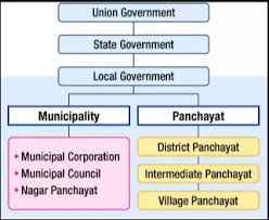 State Government Flow Chart What Type Of Elections Are Held In India Quora