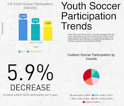 Youth Soccer Participation Trends Downward Nationwide