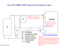 cooling system help top smaller diameter tunnel pipe directs hot coolant to heater matrix