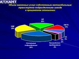 Отчет по преддипломной практике Место прохожения преддипломной   АТЛАНТ Объем оказанных услуг собственным автомобильным транспортом подразделениям завода в процентном отношении