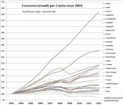 World Per Capita Income Chart Japan Beats The United States In Gdp Growth Per Capita For