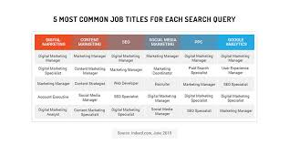 Roles Of A Sales And Marketing Manager Inside The Current Inbound Job Market New Data On Todays