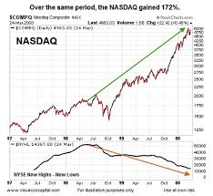 1999 stock market chart are new highs vs new lows sounding market alarm bells see