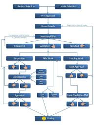 Real Estate Structure Flow Chart Home Buying Process
