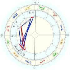 Bachchan Amitabh Astro Databank