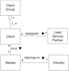 "ba abcs  ""c"" is for class diagram  gt  business analyst community    it illustrates most of the class diagram features a ba needs to be aware of  except for     generalization      more on that one later"