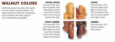 How The Usda Grades Walnuts True California