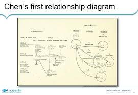 Identity Venn Diagram Venn And The Art Of Identity Relationship Management