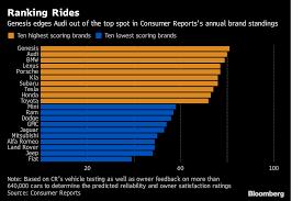 Luxury-Car Ranks Upended as Genesis Tops Germany's Stalwarts ...