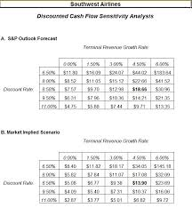 How To Calculate Discounted Cash Flow For Your Small Business