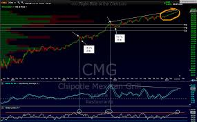 Cmg After Hours Trading British Pound Japanese Yen