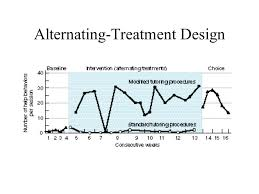 alternating treatment design chapter 11 research methods in behavior modification ppt download