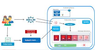 Kubernetes Helm Charts Updated Weblogic Kubernetes Support With Operator 2 0