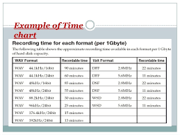 Veritable Time Chart Example 2019