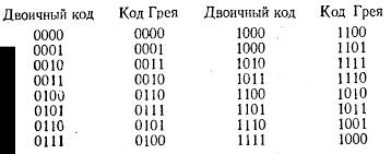 Буквенно цифровой код  применяют контроль по четности метод контроля данных при котором сумма двоичных единиц в машинном слове включая контрольный разряд должна иметь