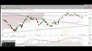 Oil Commodity Chart Technical Analysis Oil Wtic Uso Uco Dwti Uwti Cl_f Oih