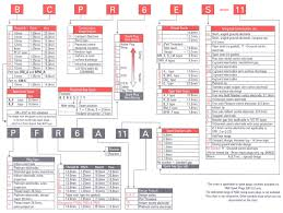 Ngk Spark Plug Chart Australia Ngk Spark Plug Code Breakdown Tutorials Diy Faq Sau