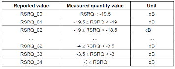 Rsrp And Rsrq Measurement In Lte Arimas
