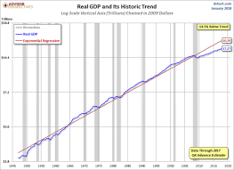 Real Gdp Chart Since 1947 With Trendline 4th Quarter 2017