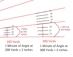 Minutes Of Angle Explained With 7 Steps To Zero In Your