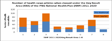 Graph Showing Number Of Health News Stories In Each Paper When