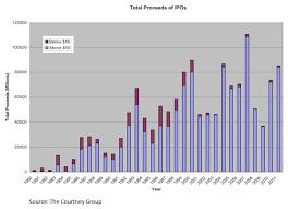 Ipo Chart C1 Pragma