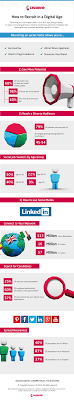 how to recruit in a digital age infographic share this image on your site