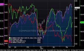 Chart 1 Us Energy Stocks High Yield Wti Daily Ytd