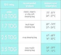 Baby Sleeping Bag Tog Chart Winning Best Temperature Baby Room Good Looking Green Floor