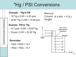 Psia To Psig Conversion Chart Industrial Air Controls