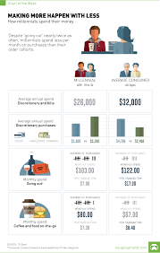 Chart Millennials Making More Happen With Less