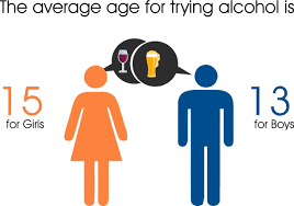 Facts Surprising Alcohol Figures And Teens 8