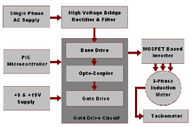 block diagram of three phase induction