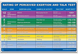 Amazon In Buy Rating Of Perceived Exertion Chart Poster