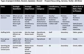 Data Driven It Strategic Planning A Framework For Analysis