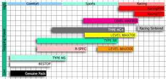 Hawk Pads Chart Project Mu Brake Lineup Scion Fr S Forum Subaru Brz