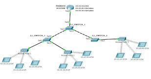 routing how can i introduce vlans to an existing setup with home network design at Wireless Access Point Network Diagram