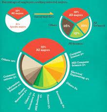 Visual Pie Chart Visual Percentage Pie Chart Undullify
