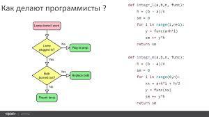 Утерян диплом о высшем образовании как восстановить Купить диплом фельдшера щодо в Москве