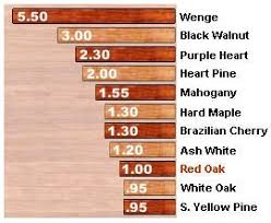 Wood Stability Chart Blesings Hardwood Floors Species