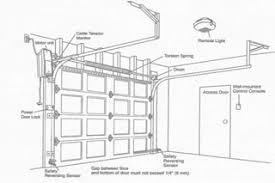 overhead garage door repairOverhead Door Opener  Houston  Dallas TX Automatic Door Opener